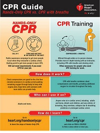 'You Can Do No Harm By Helping' -- AHA Advises Compression-Only CPR
